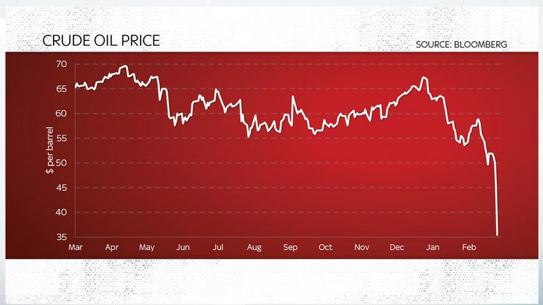 'Utter carnage' as FTSE 100 suffers fifth-biggest fall in history